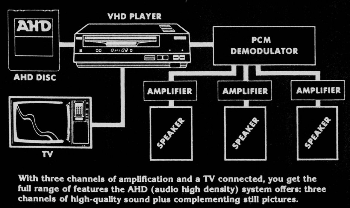 AHD with still images and 3 channels of digital sound